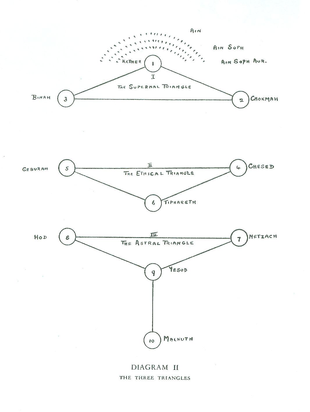 Kabbalah and Theosophy | Theosophy Canada